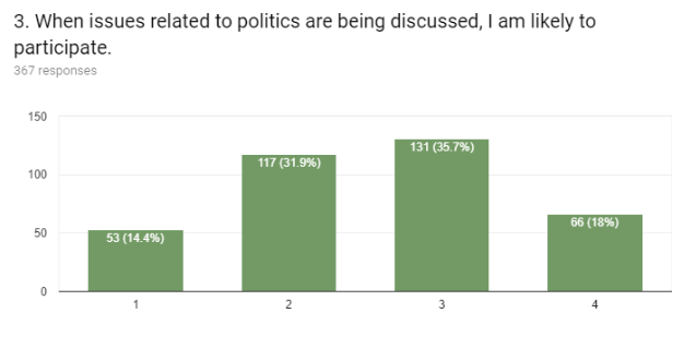 Politics 10